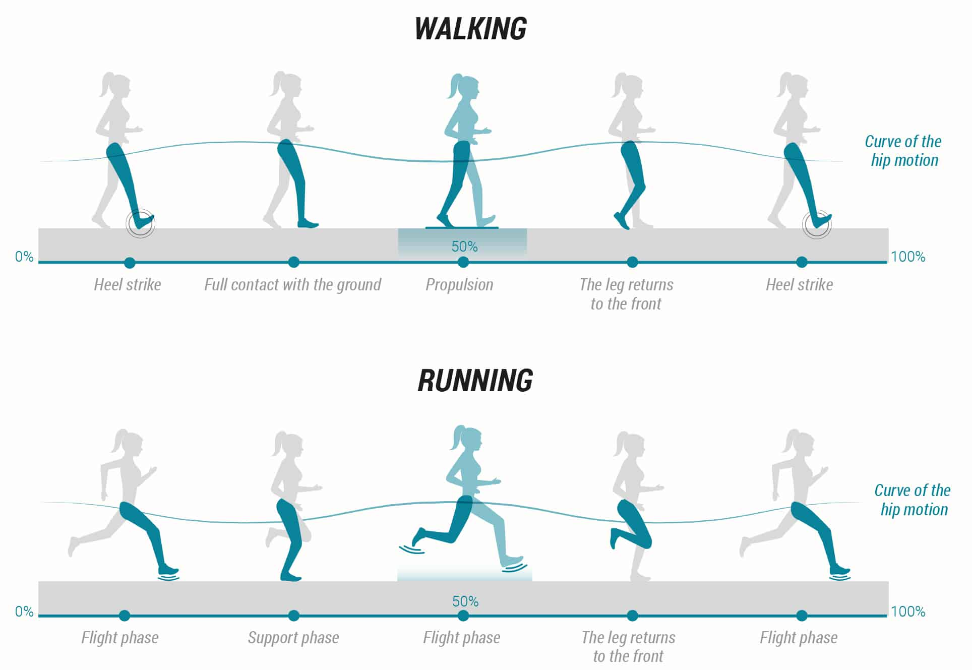 illustration of walking vs running
